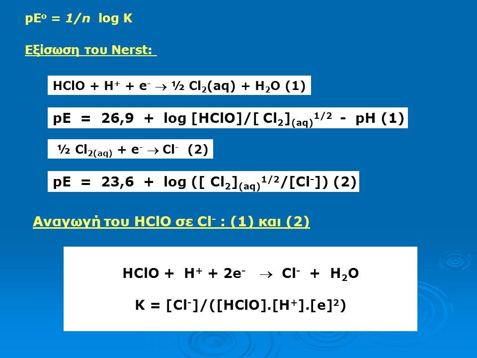 K = [Cl-]/([HClO].[H+].[e]2)